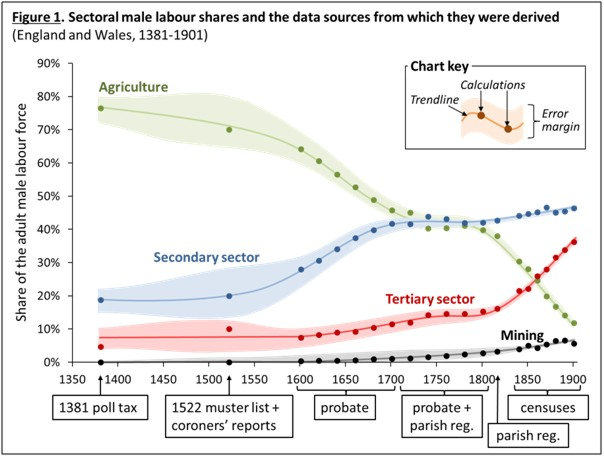 Figure 1 Sectoral male labour shares 1381-1901