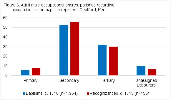 Figure 6 Adult male occupational shares, parishes recording occupations in baptism registers, Deptford, Kent