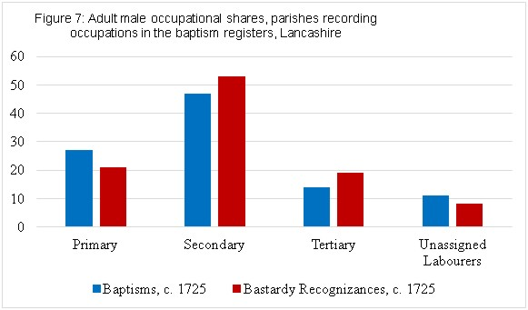 Figure 7 Adult male occupational shares, parishes recording occupations in baptism registers, Lancashire
