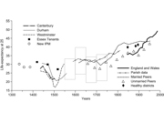 Longevity changes and their determinants in England and her European neighbours c. 1600-1900