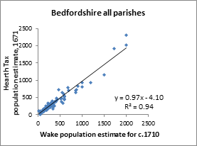 Comparison of estimates of population for Bedfordshire parishes from the 1671 Hearth Tax and from Bishop Wake's Summary of Visitation Returns - panel A