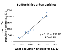 Comparison of estimates of population for Bedfordshire parishes from the 1671 Hearth Tax and from Bishop Wake's Summary of Visitation Returns - panel B
