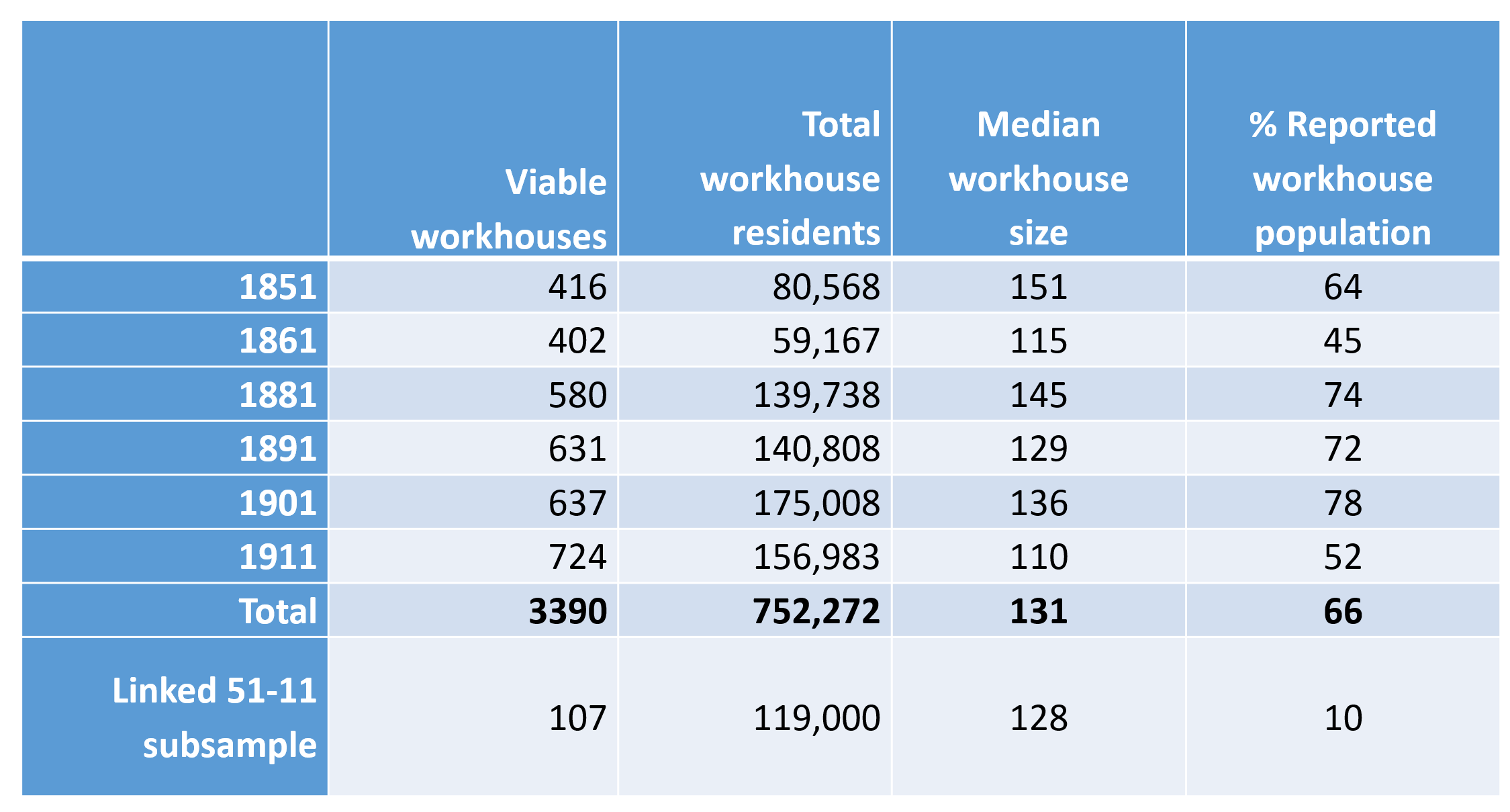 table detailing workhouse samples extracted from Integrated Census Microdata (I-CeM)