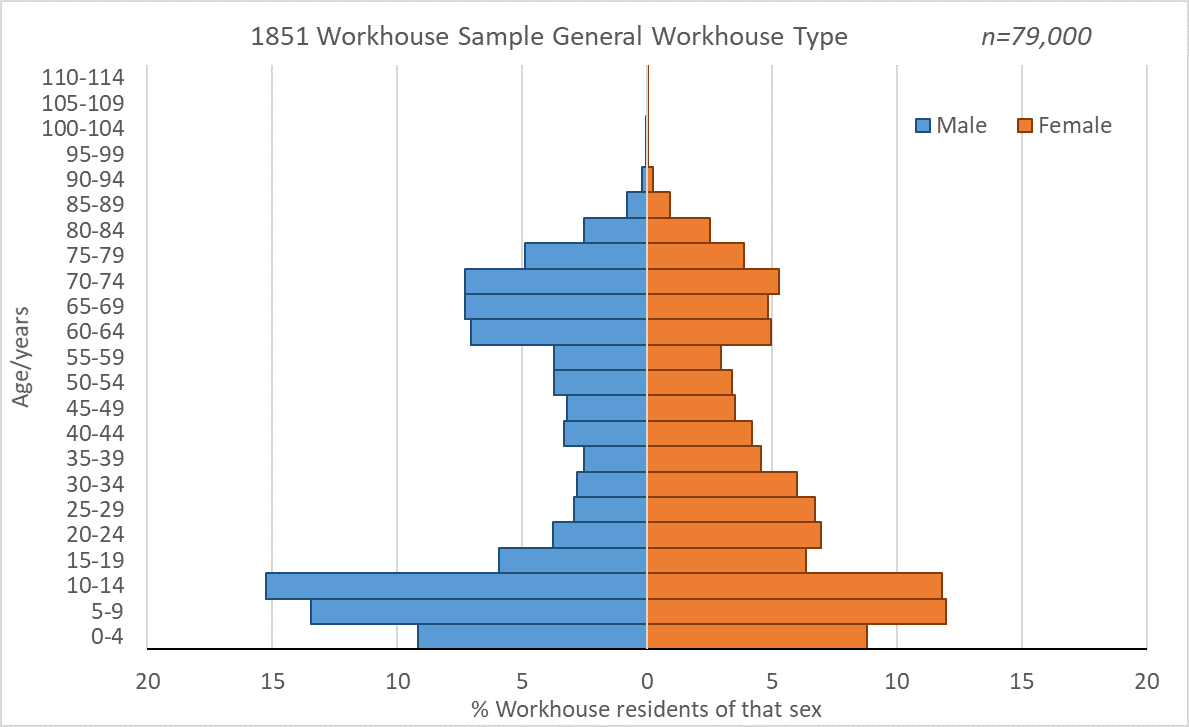 Population pyramid of general workhouse residents in 1851