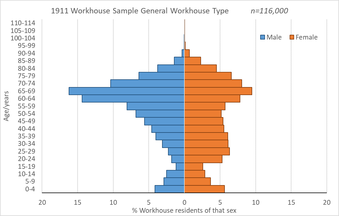 Population pyramid of general workhouse residents in 1911